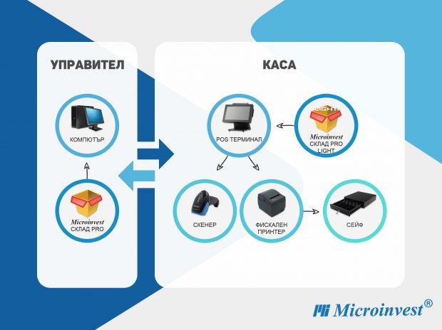 Схема: Microinvest софтуер на две работни места